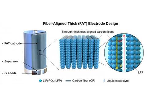碳纤维增强电极获得高密度电池