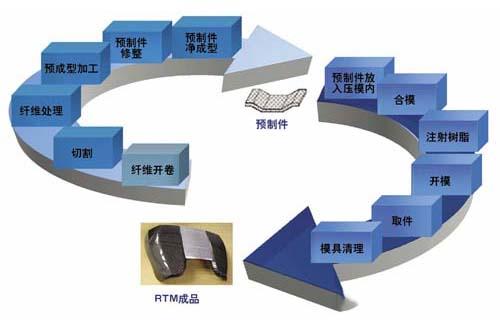 CSP完善碳纤维RTM工艺,计划近期将启动