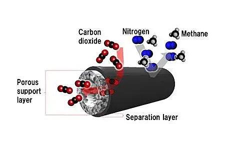 日本东丽利用多孔碳纤维研发出二氧化碳分离膜