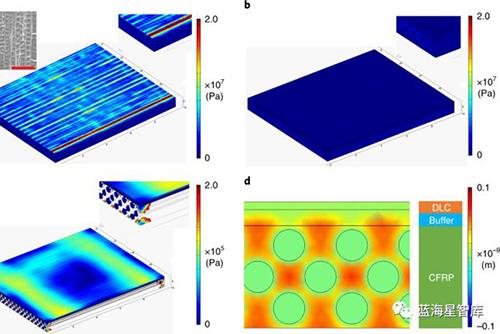英国研发一种碳纤维树脂基复合材料防护层